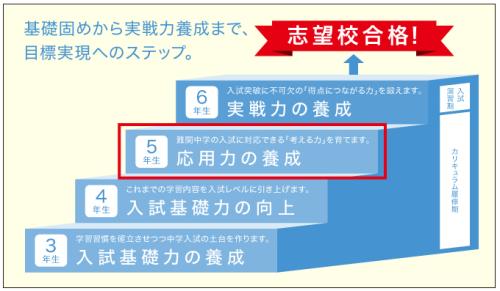 Z会小学生中学受験コース